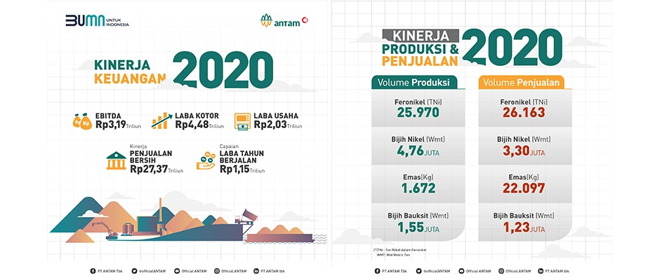 ANTAM Solid Business Performances, Led to the Company Financial Profitability Improvement in 2020